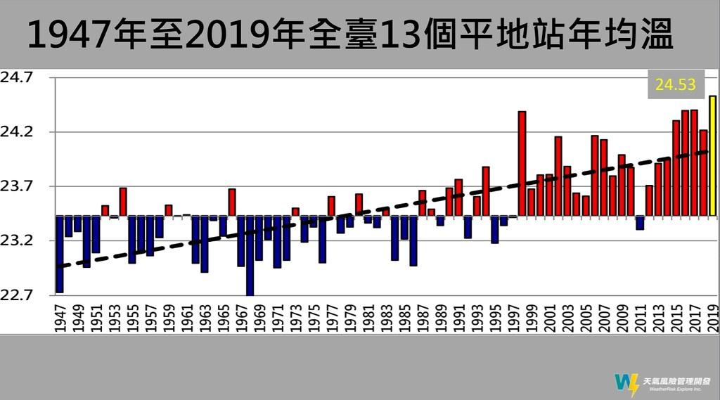 1947年~2019全台平地測站年均溫,近年來溫度顯著上升。圖片提供:天氣風險管理開發公司。