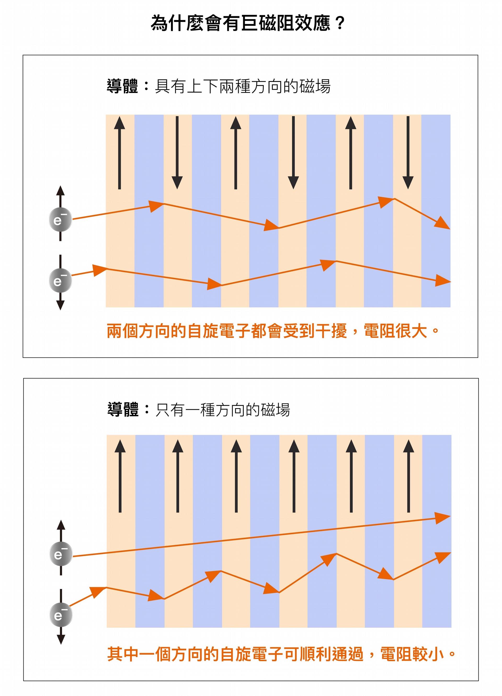 巨磁阻效應解釋圖。如果今天電子通過的導體裡有上、下兩種方向的磁場,自旋方向為上下的電子都會受到干擾,這時電阻就會很大。如果導體裡只有一種方向的磁場,那麼其中一種自旋方向的電子就可以順利通過,電阻就會變得很小。 資料來源│錢嘉陵 圖說重製│林洵安