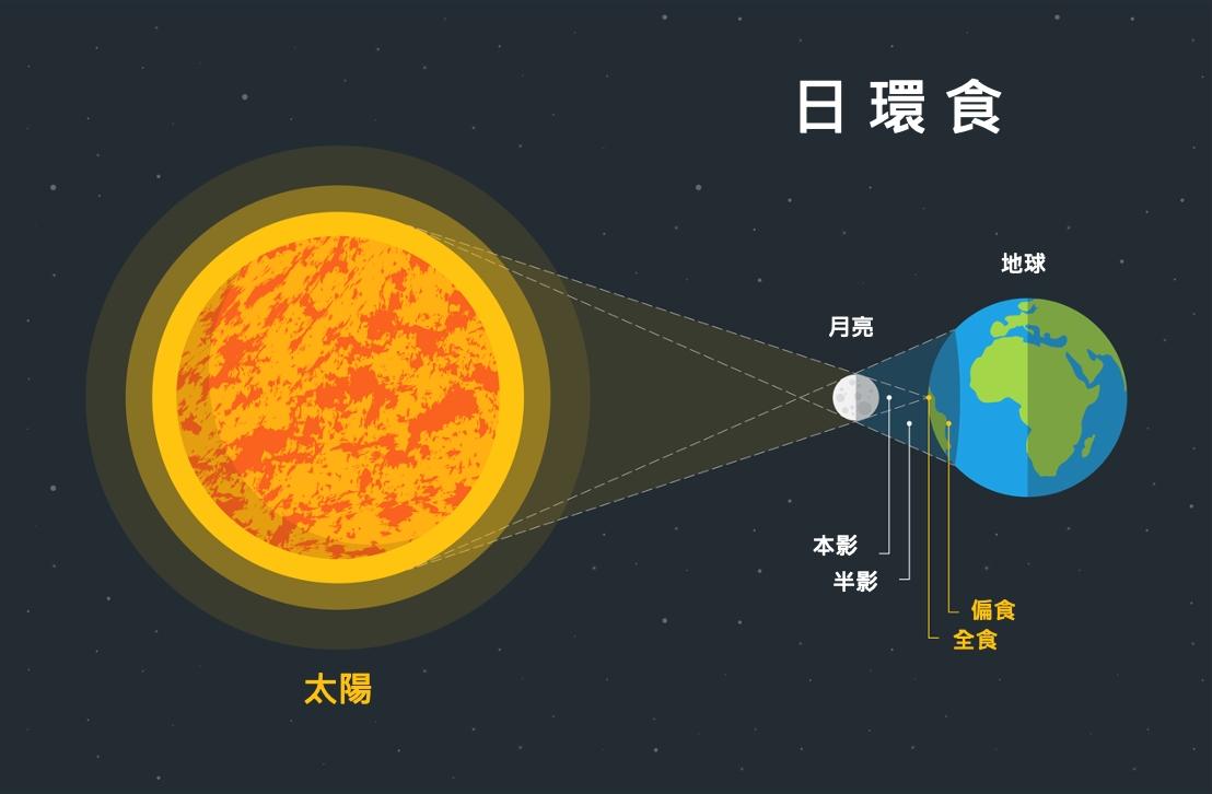 日環食產生原理示意圖。
