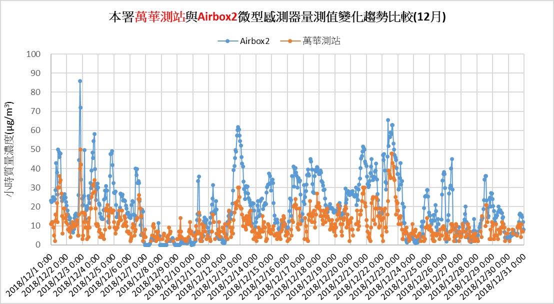環保署將空氣盒子架設在多個標準測站,比較兩者測到的 PM2.5 濃度。藍色代表空氣盒子、橘色代表環保署測站,兩者測得 PM2.5 濃度值雖不同,但有相似的趨勢變化。 資料來源│環境保護署空氣品質監測網