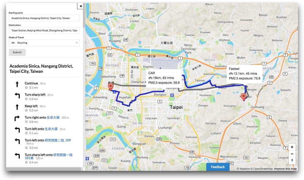 用空氣盒子找出最健康的運動路線。以中研院到臺北火車站為例,使用 Google 導航騎腳踏車的最短路徑是灰色路線,所需交通時間是 45 分鐘,計算出的 PM 2.5 曝露量分數 75.8(分數越高代表吸入越多 PM 2.5)。如果利用空氣盒子資料做分析,建議採用路線為藍色,它會引導你走河堤或避開大馬路,所以交通時間增加到 83 分鐘,但 PM 2.5 曝露量分數降低至 59.8。 資料來源│陳伶志
