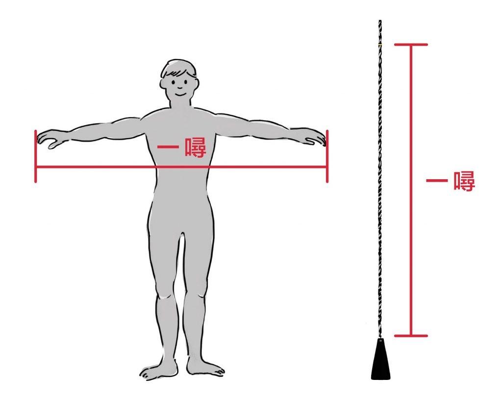 在搖晃的船上,什麼是最方便的度量衡?那就是水手的雙臂長度,也就是 1 噚。一般而言,1 噚約為 6 呎。 資料來源│長榮海事博物館   圖說設計│林婷嫻、林洵安
