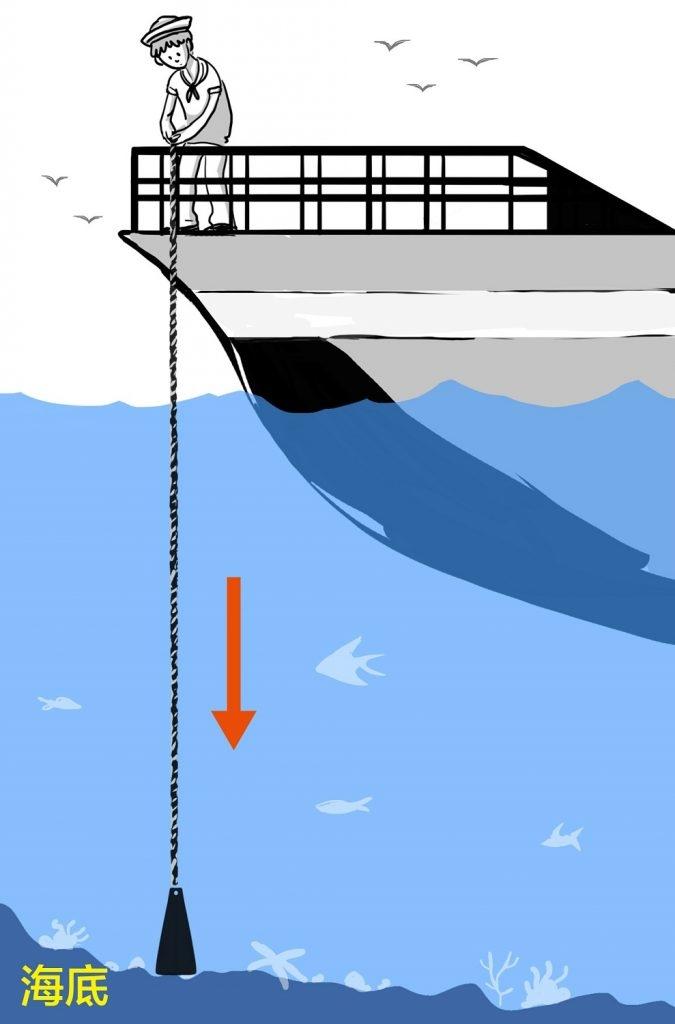 測深錘:鉛錘上繫有水錘繩。有些繩子上有做記號,代表不同的水深;或是水手用雙臂丈量放入海底的繩長,來換算水深。 資料來源│長榮海事博物館   圖說設計│林婷嫻、林洵安