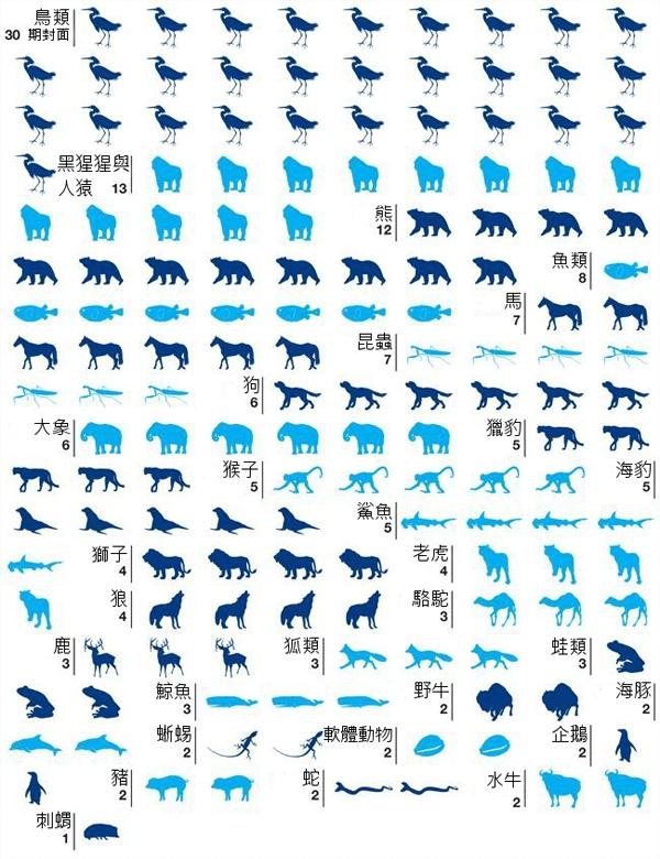 最常登上《國家地理》雜誌封面的動物