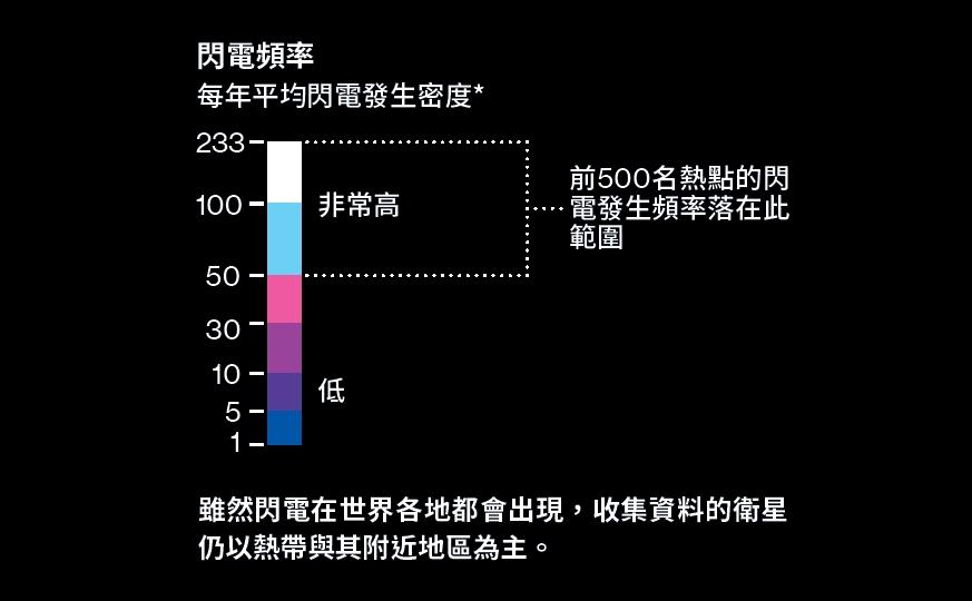 閃電熱點排行榜- 在今年以前,科學家原本認為中非的密吞巴山脈是全球閃電最多的地方。不過新的高解析度衛星影像顯示,排行第一的閃電熱點在南美洲。*每平方公里的閃電數量,資料來源為美國航太總署1998-2013年熱帶地區雨量測量任務的閃電成像感應器。