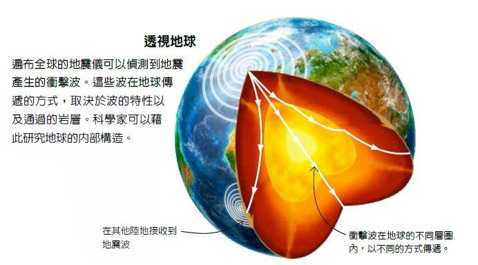 《超能力地球百科》透視地球