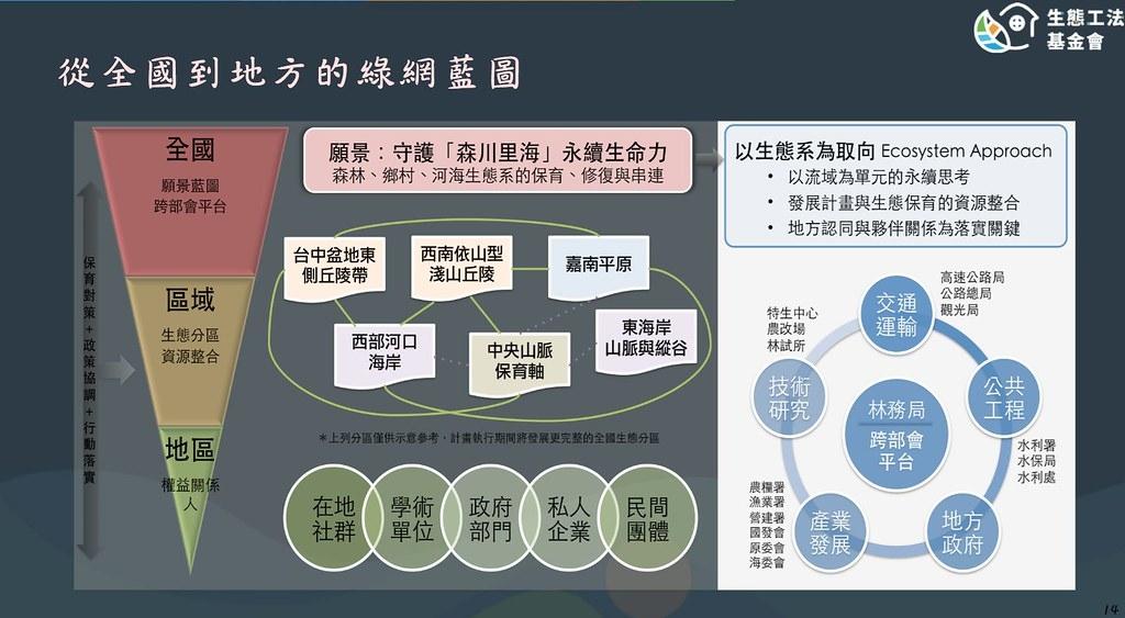 綠網藍圖以及從中央到地方分層負責圖。圖片來源:生態工法基金會簡報