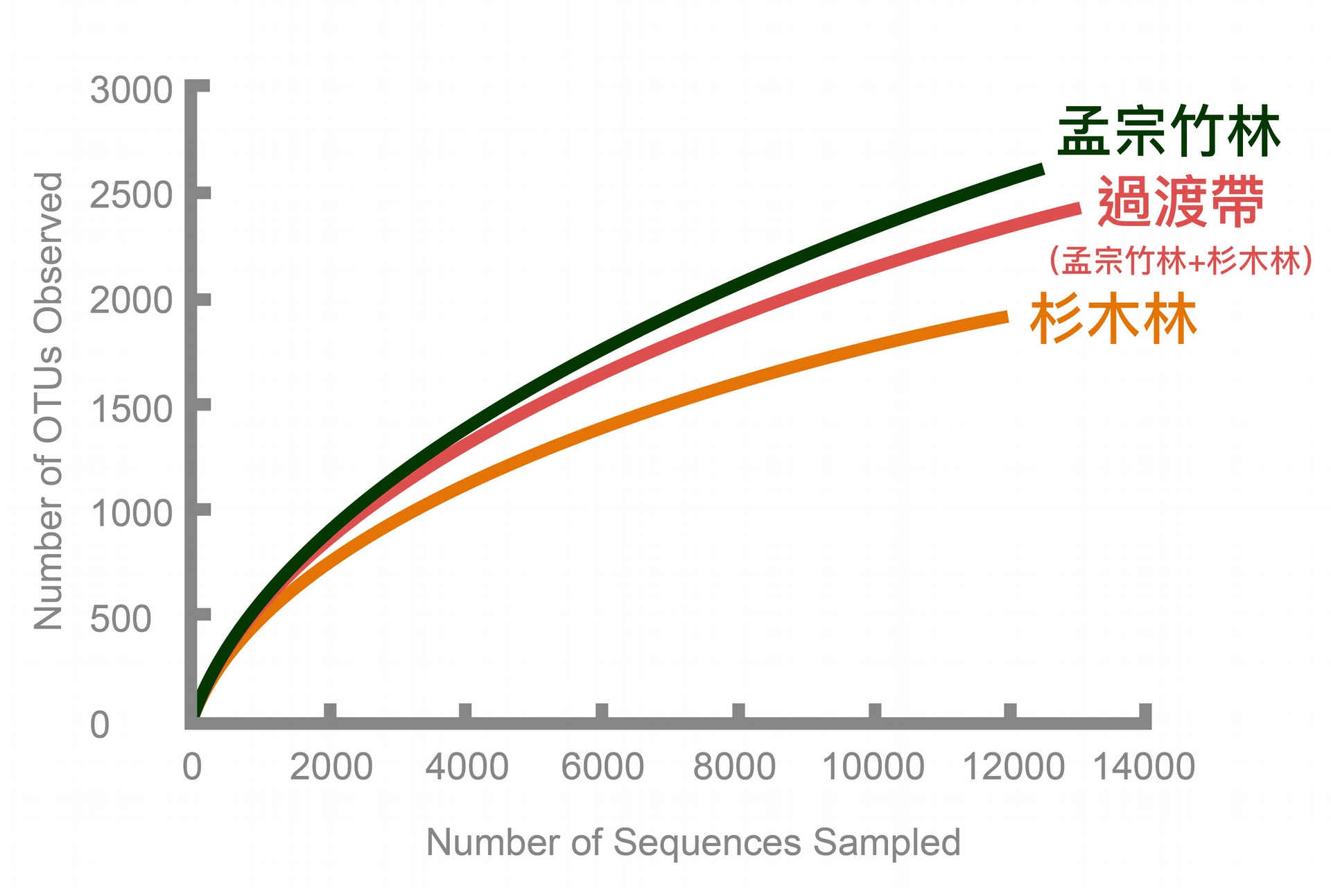 DNA 定序分析:孟宗竹林土壤細菌多樣性最高,過渡帶次之,杉木林最低。資料來源│Lin et al. (2014) Microbial Ecology 67:421-429 圖說重製│廖英凱、張語辰