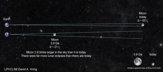 今日的地月距離和39億年前的地月距離對比。如果站在當時的地表看月亮,會發現它比今天的月亮大差不多3倍。圖片來源:David Kring, 月球與行星研究所 / 月球科學勘測中心