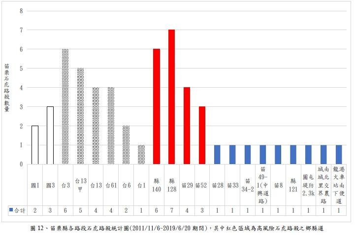 苗栗縣各路段石虎路殺統計圖。圖片來源:苗栗縣大尺度之路殺風險評估結案報告