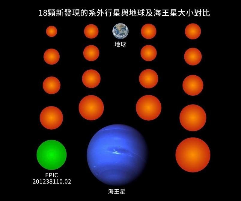 在這幅插圖中,以橘色和綠色表示的18顆新行星都比海王星要來的小,其中三顆甚至比地球還要更小。以綠色表示地行星名為EPIC 201238110.02,是這一批發現的新行星中唯一可能適合生命存在的行星。PHOTOGRAPH BY NASA/JPL (NEPTUNE), NASA/NOAA/GSFC/SUOMI NPP/VIIRS/NORMAN KURING (EARTH), MPS/RENÉ HELLER