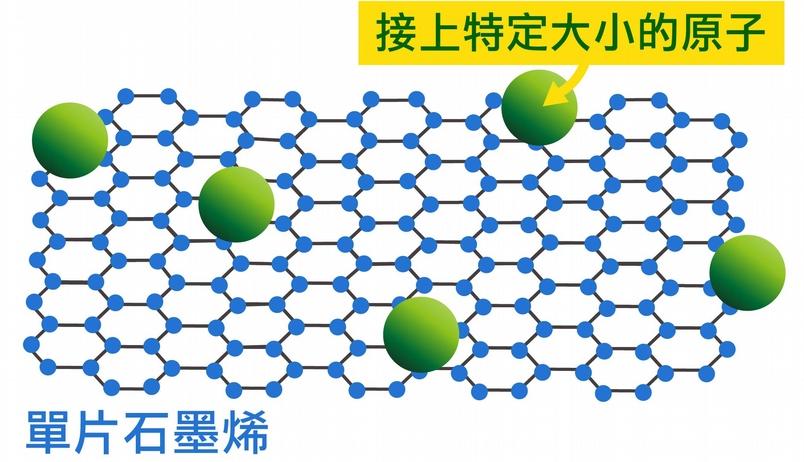 看元素周期表,就能知道不同原子的大小,並依據理論計算,在單片石墨烯接上指定大小的原子,例如氮原子、氧原子。 資料來源│顏宏儒 圖說設計│林婷嫻、林洵安