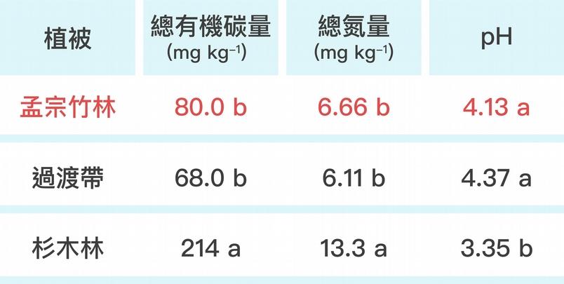 """與杉木林的土壤相比,孟宗竹林土壤的總有機碳量、總氮量明顯減少,至於 pH 值則升高,顯示孟宗竹林入侵造成土壤有機物含量減少,導致土質劣化。 資料來源│Chang, E.H. and Chiu C.Y.* , 2015, """"Changes in soil microbial community structure and activity in a cedar plantation invaded by moso bamboo """", Applied Soil Ecology, 91, 1-7. 圖說重製│廖英凱、張語辰"""