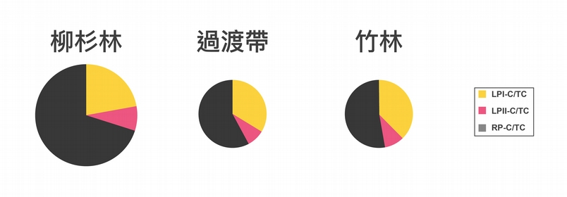 "孟宗竹林侵入鄰近的杉木林,導致土壤有機態碳含量(整個圓餅面積大小)減少,耐分解有機物(黑色部分)組成比例也減少。 資料來源│Wang, H.C., Tian, G., and Chiu, C.Y.* , 2016, ""Invasion of moso bamboo into a Japanese cedar plantation affects the chemical composition and humification of soil organic matter. "", Scientific Reports, 6, 32211. 圖說重製│廖英凱、張語辰"