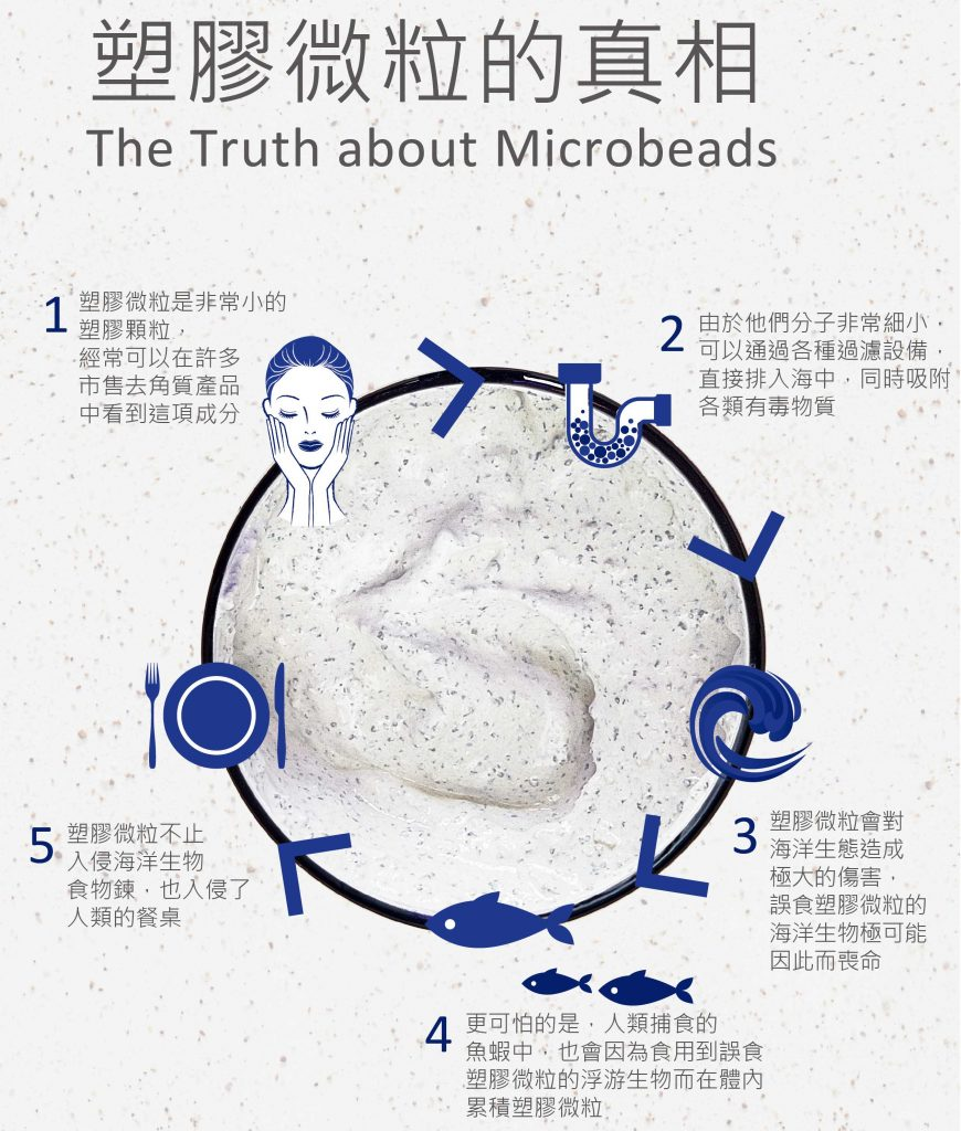 3403 A4 The truth about Microbeads AW.indd