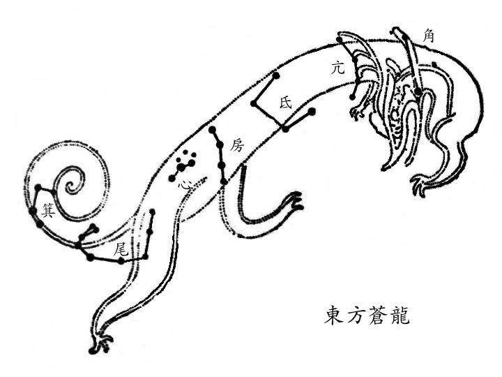 角、亢、氐、房、心、尾、箕(東方青龍),圖取自高魯的《星象統箋》。