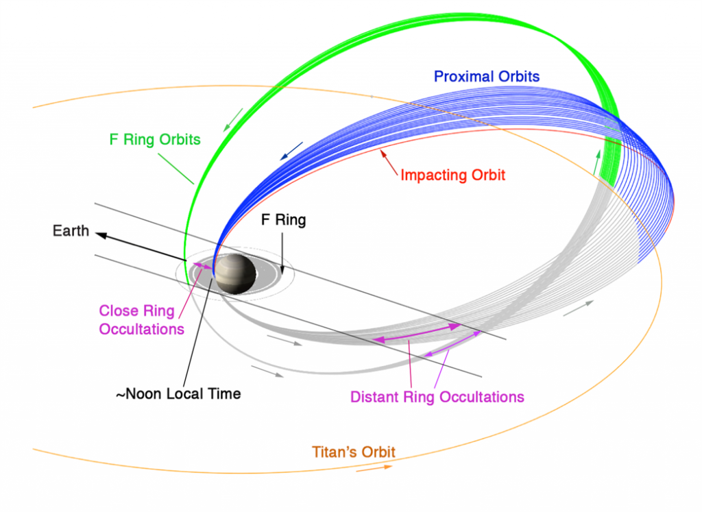 卡西尼任務的雄偉大結局將把太空船放到與土星大氣層「擦鼻」而過的軌跡,作最靠近土星的精密測量。影像來源:NASA