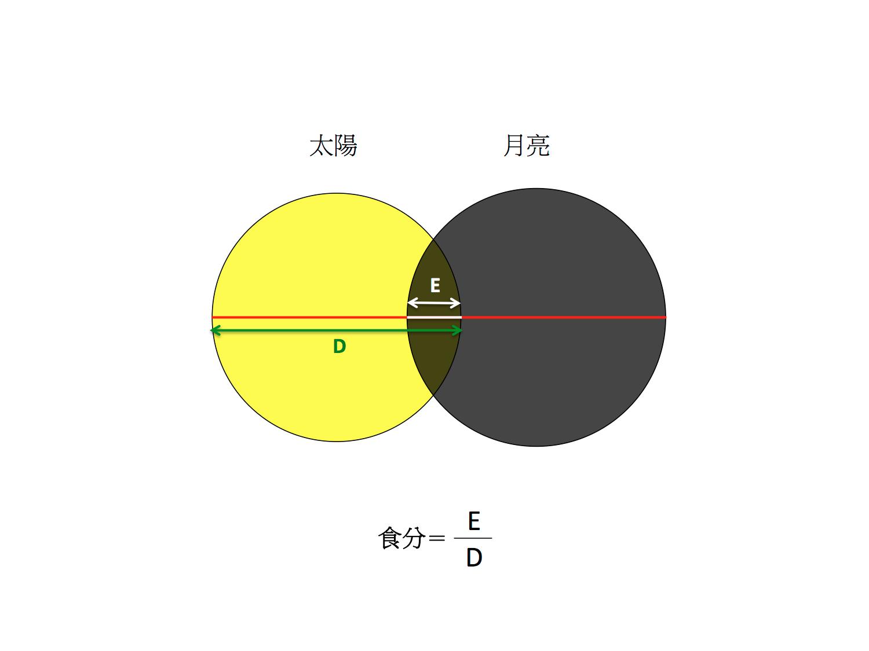 食分就是太陽被月亮遮蔽的那一段長度,除以太陽的視直徑。製圖:李昫岱