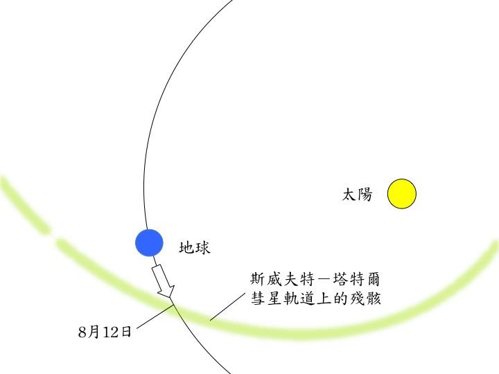 每年8月12日前後,地球就會進入斯威夫特-塔特爾彗星軌道的交會點,彗星軌道上的碎屑殘骸掉入地球大氣後,形成英仙座流星雨。製圖:李昫岱