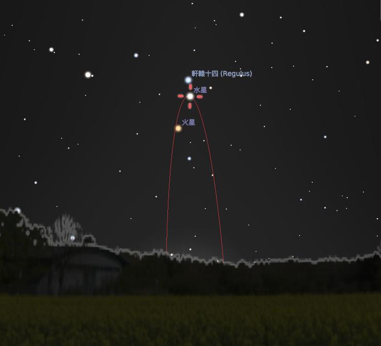9/12 水星在西大距時,清晨的東方,水星會出現在距離太陽最大的角度,紅色的曲線是金星的軌道。(Stellarium軟體製作)