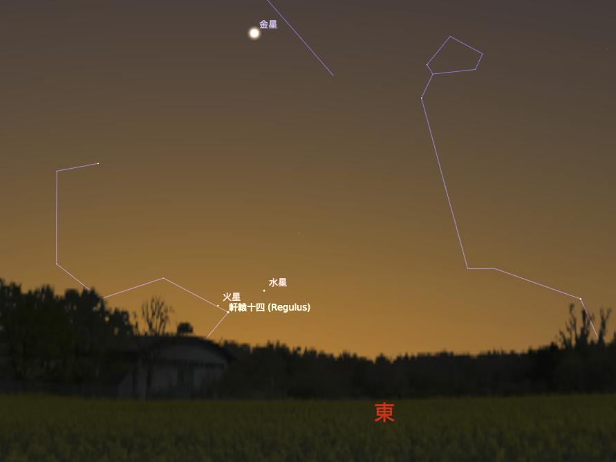 9/5 軒轅十四合火星,日出前大約半小時,東方天空看見的景象。(Stellarium軟體製作)