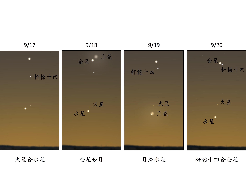 9/17-9/20 日出前約半小時,東方地平線看見的景象。(Stellarium軟體繪製)