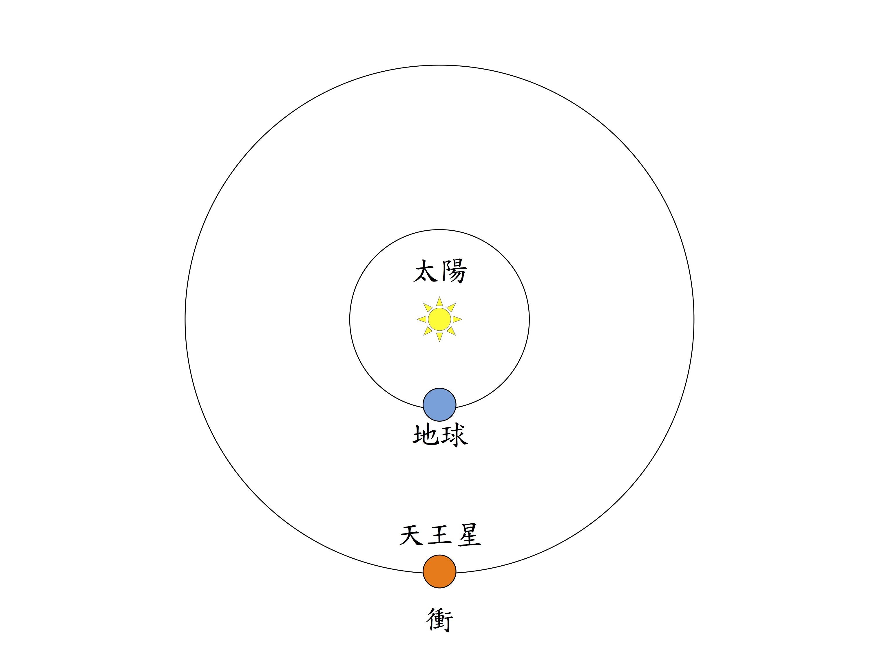 當天王星、地球和太陽排成一直線的時候,稱為天王星衝,這時最適合觀看天王星,製圖:李昫岱