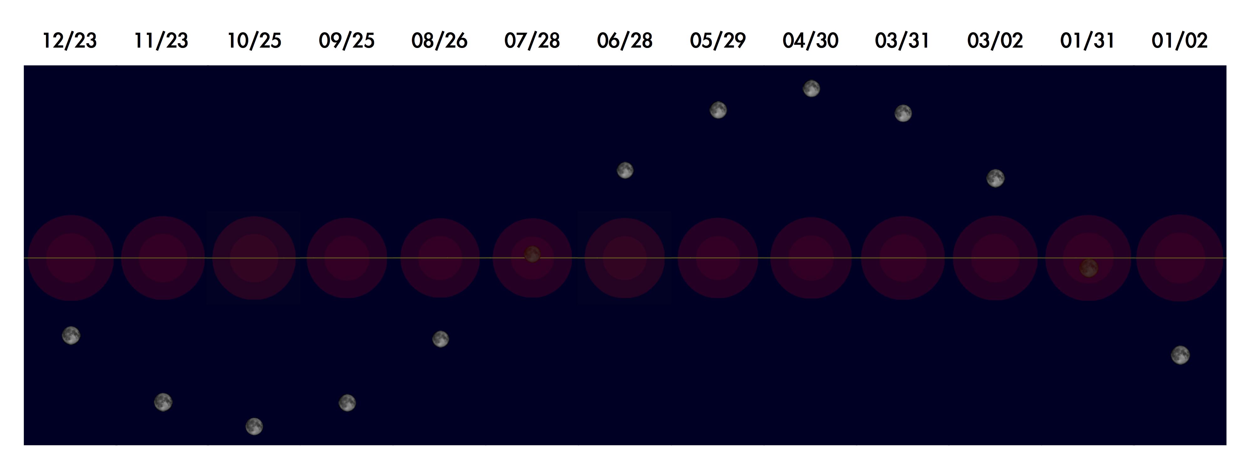 2018年地球的影子和滿月在天空中位置的變化,1月31日和7月28日的滿月發生月全食,其他時候滿月時都離地球影子一段距離,不會發生月食。紅色的部分是地球的影子,深紅色和紅色分別是本影和半影,中間的橫線是黃道。地球影子和月球依照比例繪製,但是相隔的兩次滿月實際上是相隔約30度。影像來源:skychart軟體製作