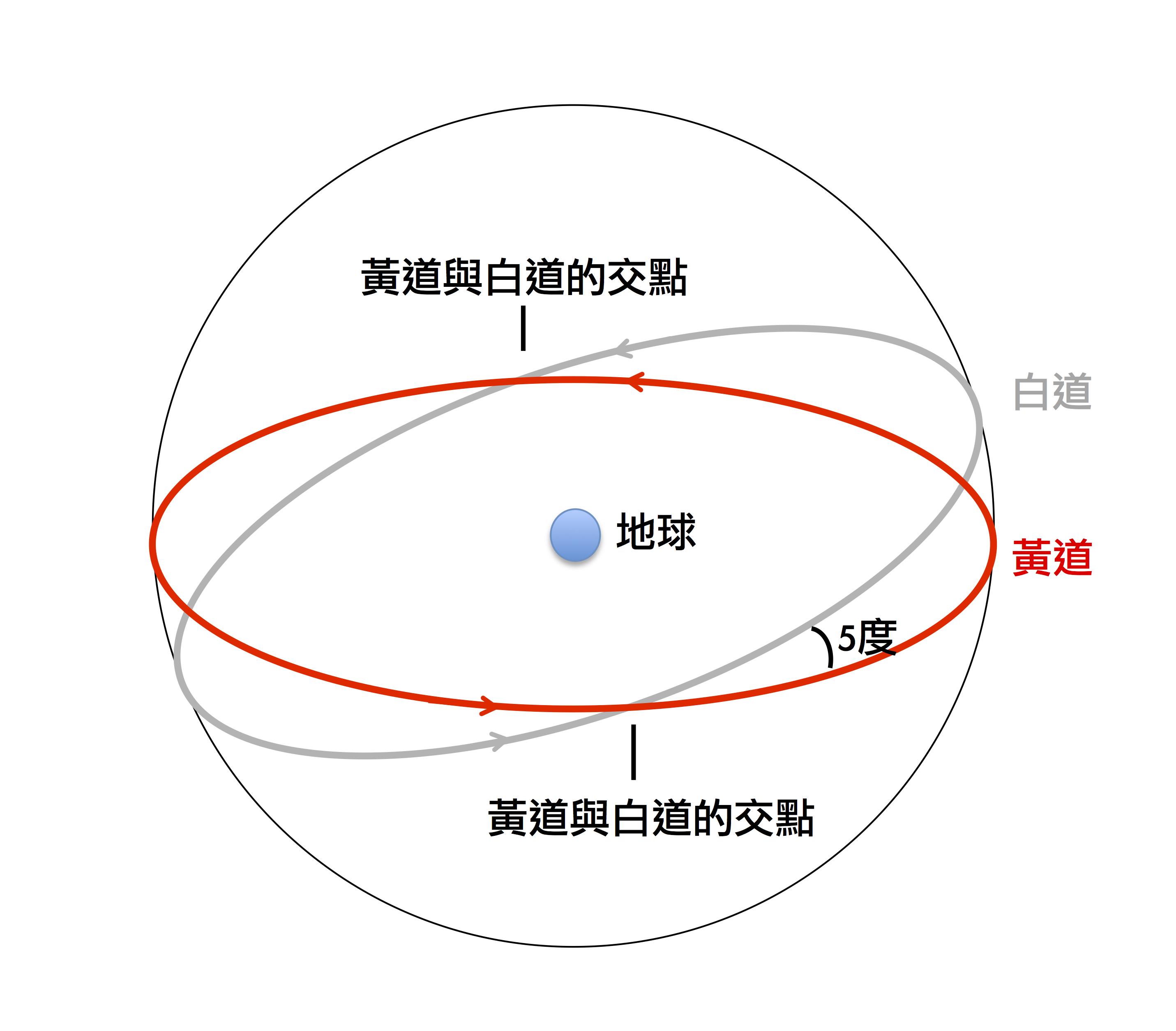 黃道與白道,當太陽運行到黃道與白道的交點附近時就會發生日食和月食。製圖:李昫岱
