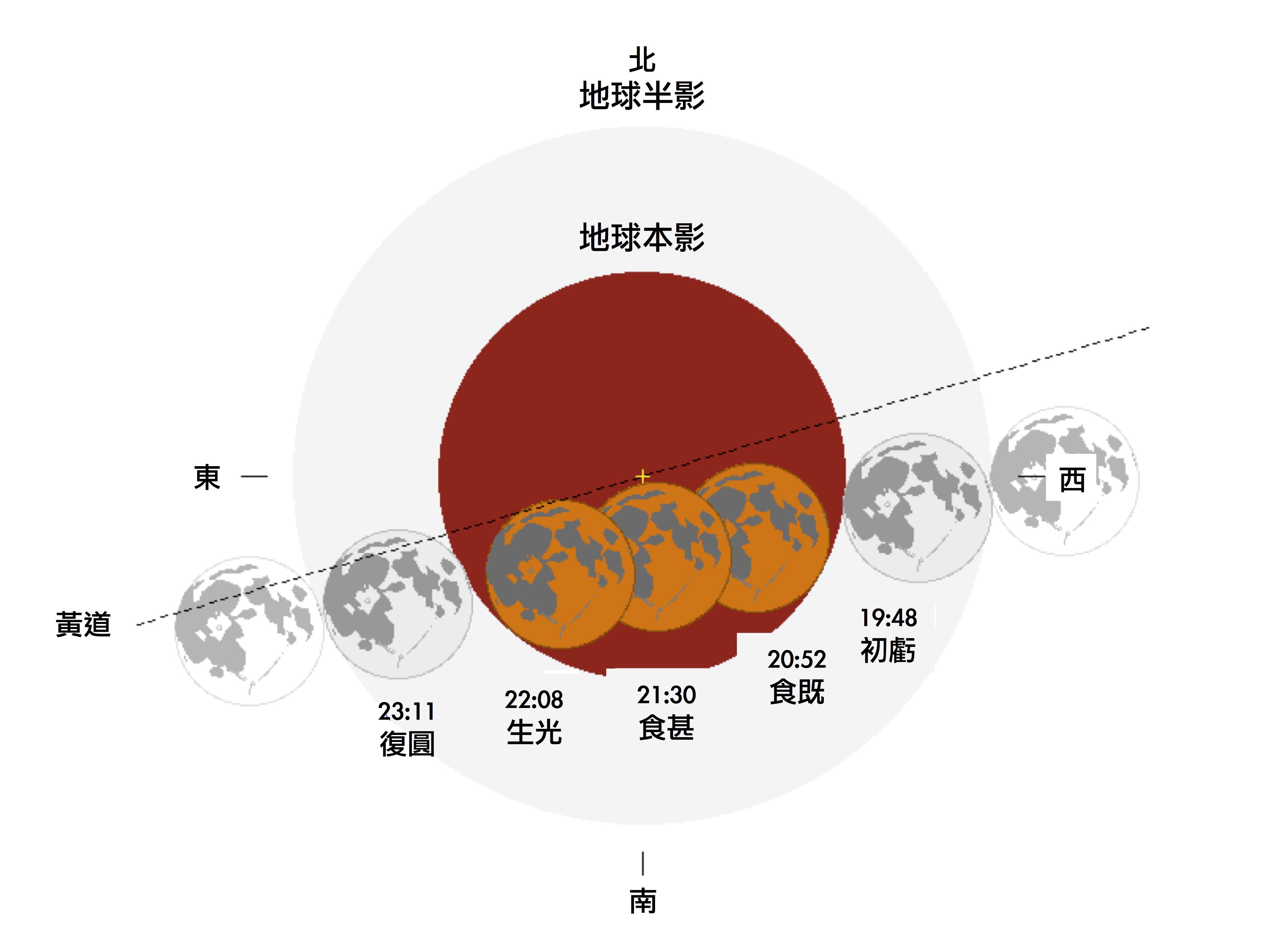 2018年1月31日月全食,圖中月食各個階段標示的是臺灣時間。影像來源:NASA
